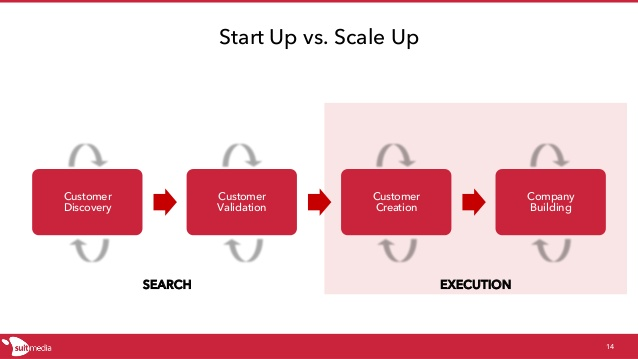scaling-up-your-startups-14-638