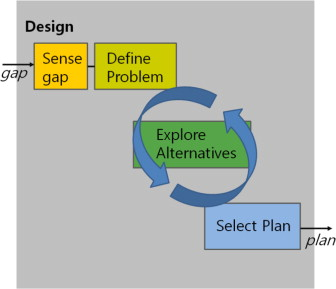 """Figure 3. The design process of """"artifacts"""" by Ulrich."""