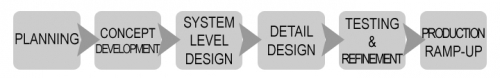 Figure 1. Typical steps in a new product design and development (NPD) project
