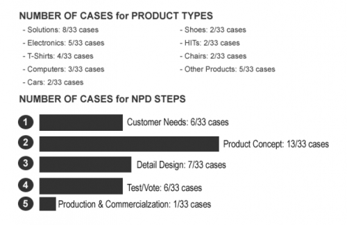 Figure 2. Classification result of cases of applying the crowdsourcing concept for new product development.